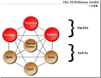 the 7s model in theory Quality improvement: theory and practice in healthcare will be of use to all healthcare leaders who are interested in quality improvement, and will also be very relevant to  51 the plan-do-study-act model 47 511 outline of the approach 47 512 how the approach fits with others 49 513 where the approach has been used in healthcare: the.